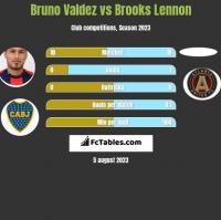 Bruno Valdez vs Brooks Lennon h2h player stats