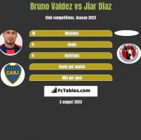 Bruno Valdez vs Jiar Diaz h2h player stats