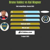 Bruno Valdez vs Kai Wagner h2h player stats