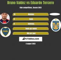 Bruno Valdez vs Eduardo Tercero h2h player stats