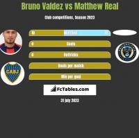 Bruno Valdez vs Matthew Real h2h player stats