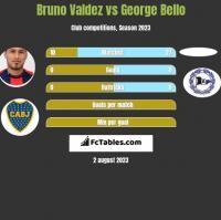 Bruno Valdez vs George Bello h2h player stats