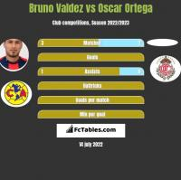 Bruno Valdez vs Oscar Ortega h2h player stats