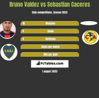 Bruno Valdez vs Sebastian Caceres h2h player stats