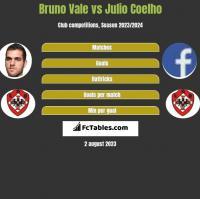 Bruno Vale vs Julio Coelho h2h player stats