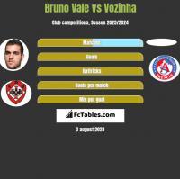 Bruno Vale vs Vozinha h2h player stats