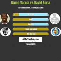 Bruno Varela vs David Soria h2h player stats