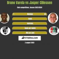 Bruno Varela vs Jasper Cillessen h2h player stats