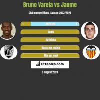 Bruno Varela vs Jaume h2h player stats
