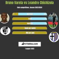 Bruno Varela vs Leandro Chichizola h2h player stats