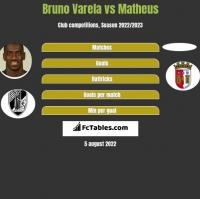 Bruno Varela vs Matheus h2h player stats