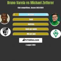 Bruno Varela vs Michael Zetterer h2h player stats