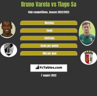 Bruno Varela vs Tiago Sa h2h player stats