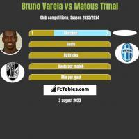 Bruno Varela vs Matous Trmal h2h player stats