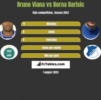Bruno Viana vs Borna Barisic h2h player stats