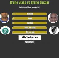Bruno Viana vs Bruno Gaspar h2h player stats