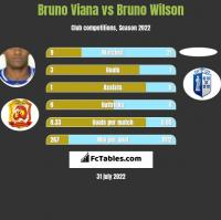 Bruno Viana vs Bruno Wilson h2h player stats