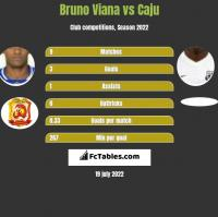 Bruno Viana vs Caju h2h player stats