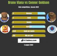 Bruno Viana vs Connor Goldson h2h player stats