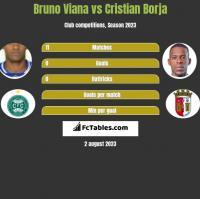 Bruno Viana vs Cristian Borja h2h player stats