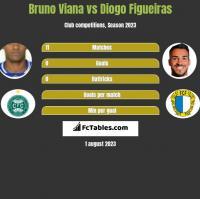 Bruno Viana vs Diogo Figueiras h2h player stats