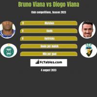 Bruno Viana vs Diogo Viana h2h player stats