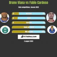 Bruno Viana vs Fabio Cardoso h2h player stats