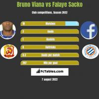 Bruno Viana vs Falaye Sacko h2h player stats