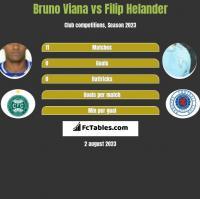 Bruno Viana vs Filip Helander h2h player stats