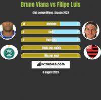 Bruno Viana vs Filipe Luis h2h player stats