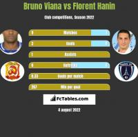 Bruno Viana vs Florent Hanin h2h player stats
