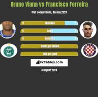 Bruno Viana vs Francisco Ferreira h2h player stats