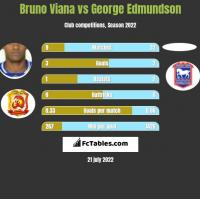 Bruno Viana vs George Edmundson h2h player stats
