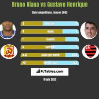 Bruno Viana vs Gustavo Henrique h2h player stats