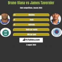 Bruno Viana vs James Tavernier h2h player stats