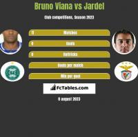 Bruno Viana vs Jardel h2h player stats