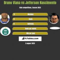 Bruno Viana vs Jefferson Nascimento h2h player stats