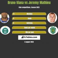 Bruno Viana vs Jeremy Mathieu h2h player stats