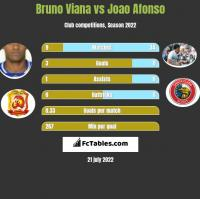 Bruno Viana vs Joao Afonso h2h player stats