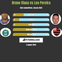Bruno Viana vs Leo Pereira h2h player stats