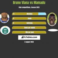 Bruno Viana vs Mamadu h2h player stats