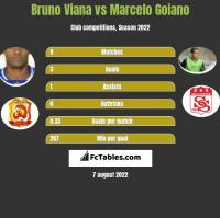 Bruno Viana vs Marcelo Goiano h2h player stats