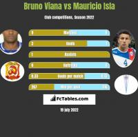 Bruno Viana vs Mauricio Isla h2h player stats
