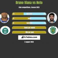 Bruno Viana vs Neto h2h player stats