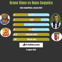 Bruno Viana vs Nuno Sequeira h2h player stats