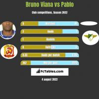 Bruno Viana vs Pablo h2h player stats