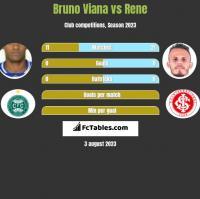 Bruno Viana vs Rene h2h player stats