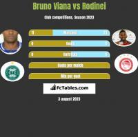 Bruno Viana vs Rodinei h2h player stats