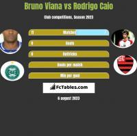 Bruno Viana vs Rodrigo Caio h2h player stats