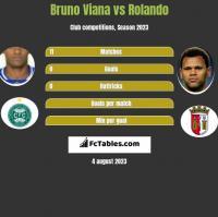 Bruno Viana vs Rolando h2h player stats